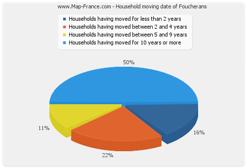 Household moving date of Foucherans