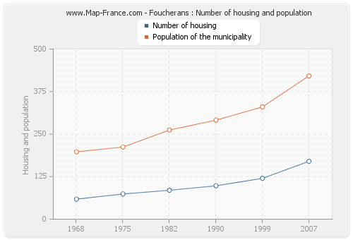 Foucherans : Number of housing and population
