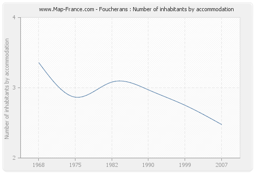Foucherans : Number of inhabitants by accommodation