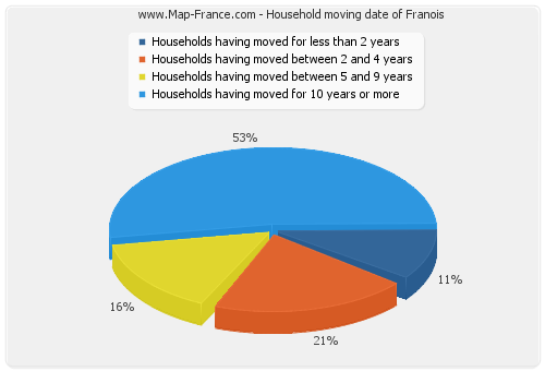 Household moving date of Franois