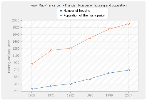 Franois : Number of housing and population