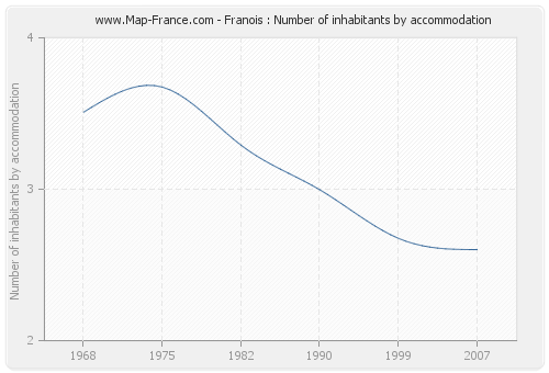 Franois : Number of inhabitants by accommodation
