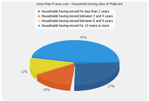 Household moving date of Malbrans