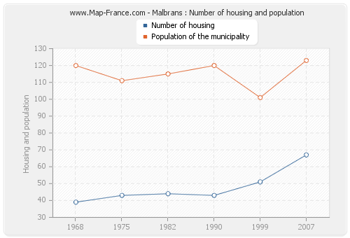 Malbrans : Number of housing and population