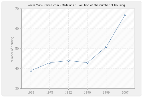 Malbrans : Evolution of the number of housing