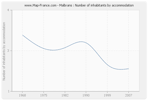 Malbrans : Number of inhabitants by accommodation