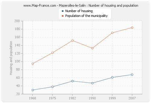 Mazerolles-le-Salin : Number of housing and population