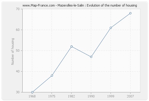 Mazerolles-le-Salin : Evolution of the number of housing