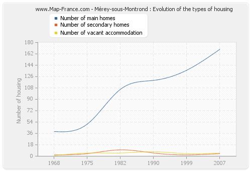 Mérey-sous-Montrond : Evolution of the types of housing