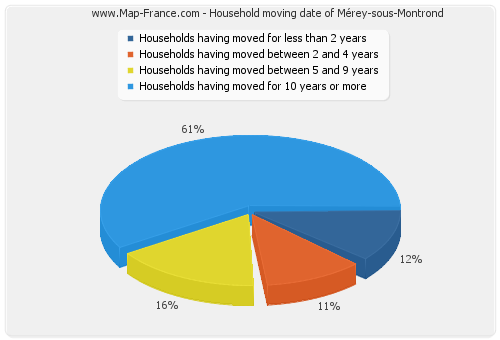 Household moving date of Mérey-sous-Montrond