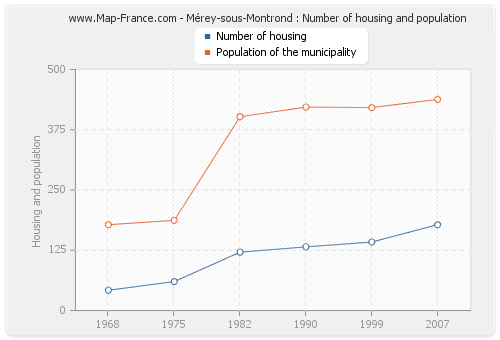 Mérey-sous-Montrond : Number of housing and population