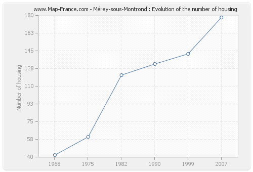 Mérey-sous-Montrond : Evolution of the number of housing