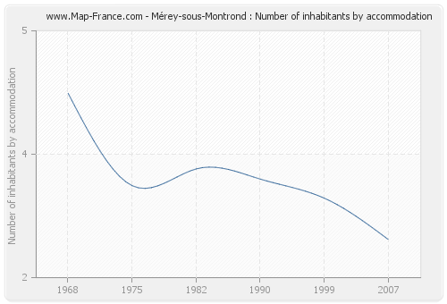 Mérey-sous-Montrond : Number of inhabitants by accommodation