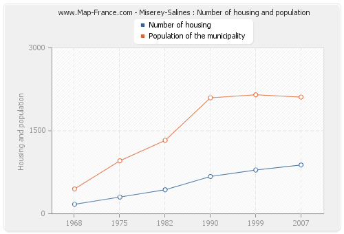 Miserey-Salines : Number of housing and population