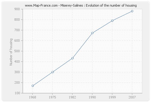Miserey-Salines : Evolution of the number of housing