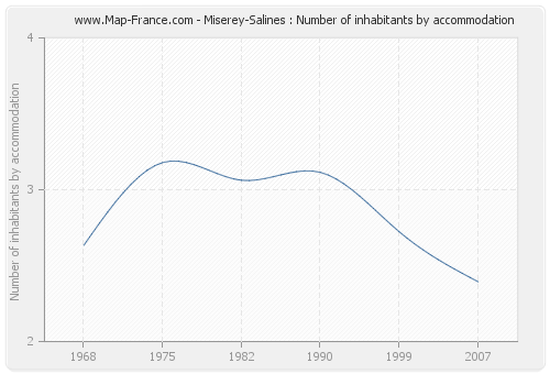 Miserey-Salines : Number of inhabitants by accommodation