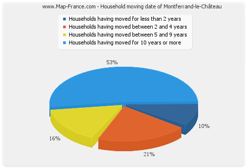 Household moving date of Montferrand-le-Château