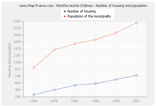 Montferrand-le-Château : Number of housing and population