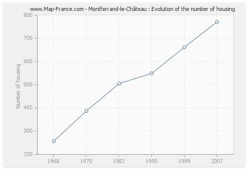 Montferrand-le-Château : Evolution of the number of housing