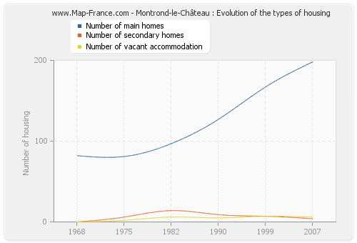 Montrond-le-Château : Evolution of the types of housing
