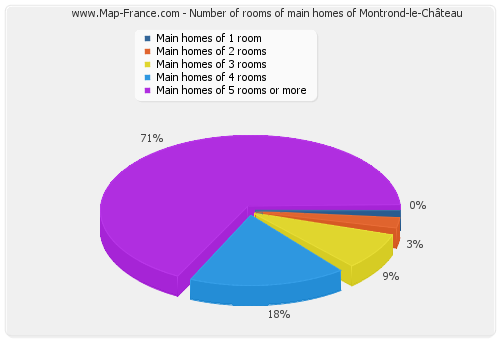 Number of rooms of main homes of Montrond-le-Château
