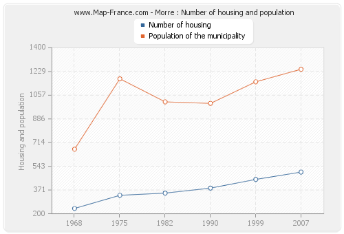 Morre : Number of housing and population
