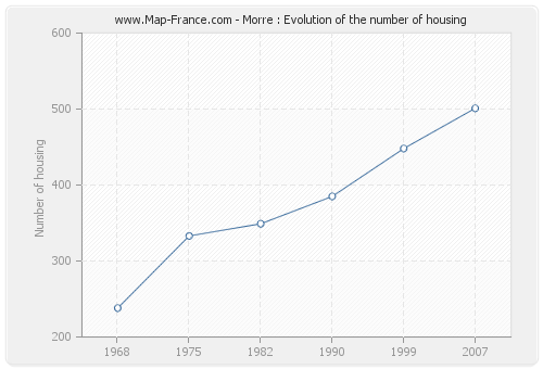 Morre : Evolution of the number of housing