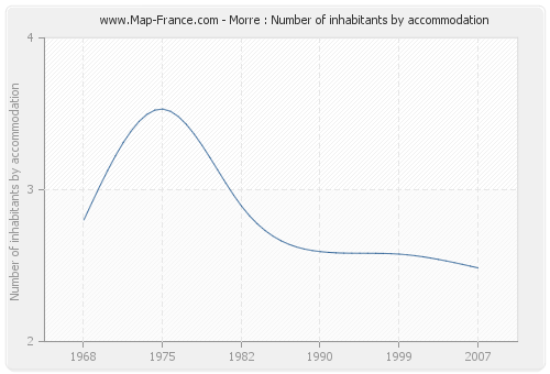 Morre : Number of inhabitants by accommodation