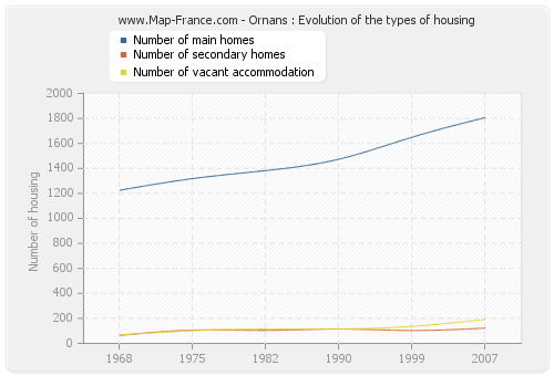 Ornans : Evolution of the types of housing