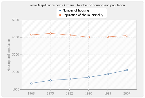 Ornans : Number of housing and population