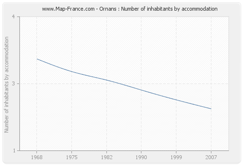 Ornans : Number of inhabitants by accommodation