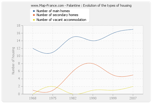Palantine : Evolution of the types of housing