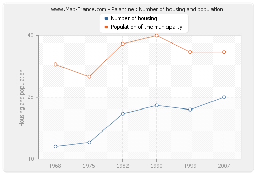 Palantine : Number of housing and population