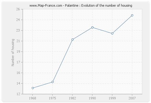 Palantine : Evolution of the number of housing