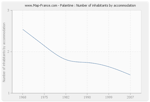 Palantine : Number of inhabitants by accommodation