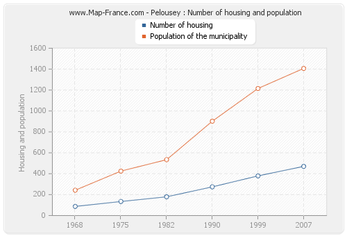 Pelousey : Number of housing and population