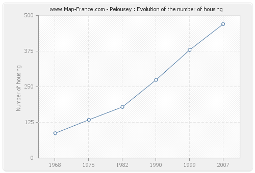 Pelousey : Evolution of the number of housing
