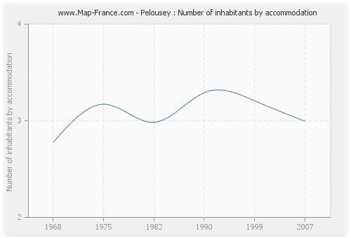 Pelousey : Number of inhabitants by accommodation