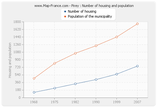 Pirey : Number of housing and population