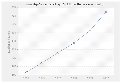 Pirey : Evolution of the number of housing