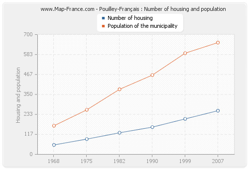Pouilley-Français : Number of housing and population