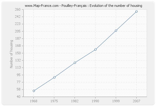 Pouilley-Français : Evolution of the number of housing
