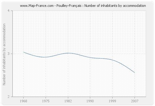 Pouilley-Français : Number of inhabitants by accommodation