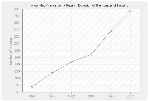 Pugey : Evolution of the number of housing