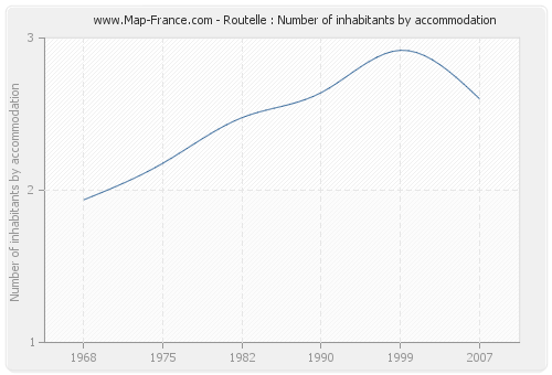 Routelle : Number of inhabitants by accommodation
