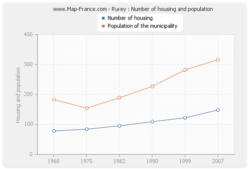 Rurey : Number of housing and population