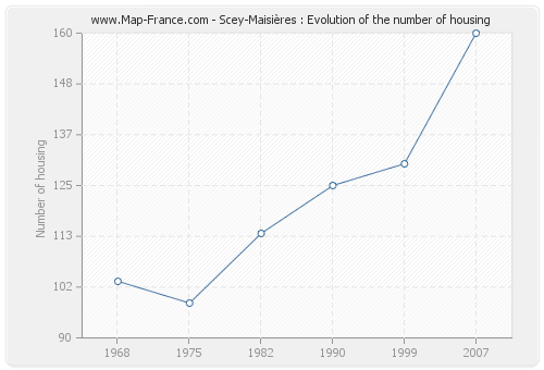 Scey-Maisières : Evolution of the number of housing