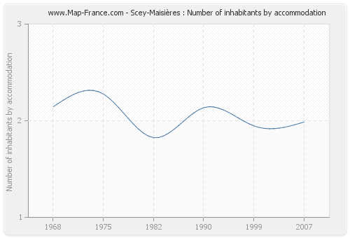 Scey-Maisières : Number of inhabitants by accommodation