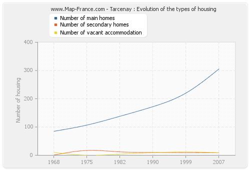 Tarcenay : Evolution of the types of housing