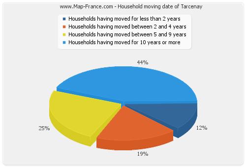 Household moving date of Tarcenay